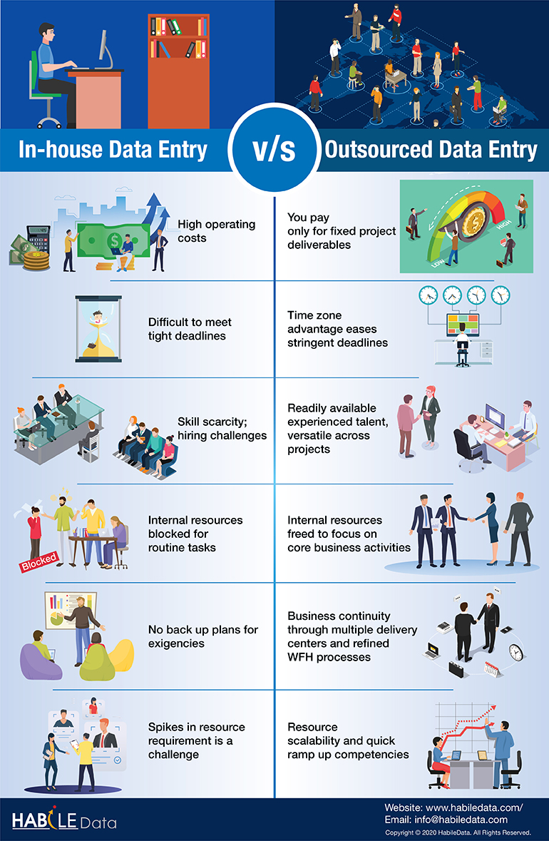 Pros Cons of In-house vs Outsourcing Data Entry Infographic