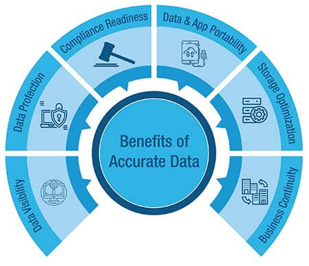 Benefits of Accurate Data