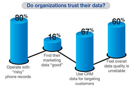 Do Organization Trust their Data
