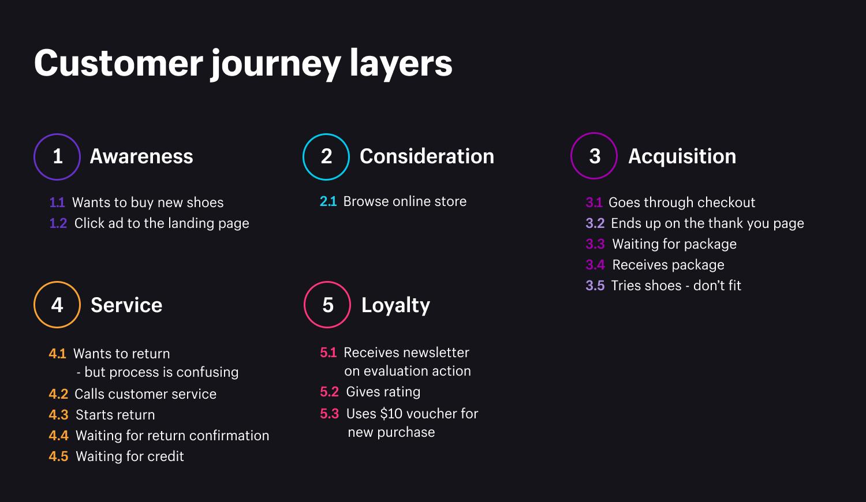 Customer_journey_layers